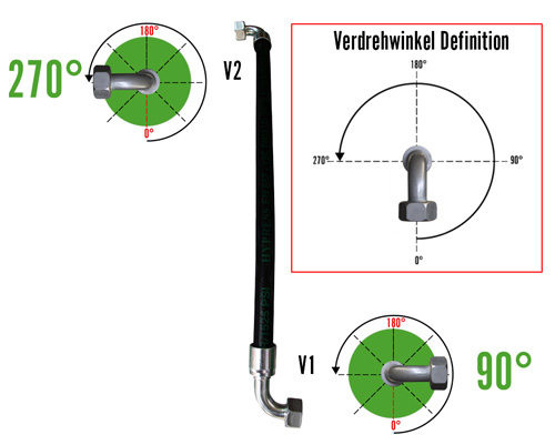 Schlauchkonfigurator - Verdrehwinkel Definition